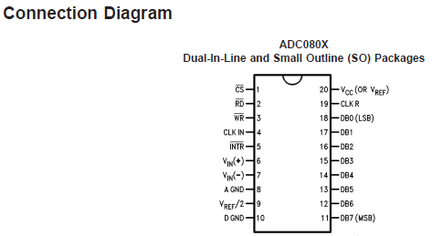 ADC0804 Connection Diagram