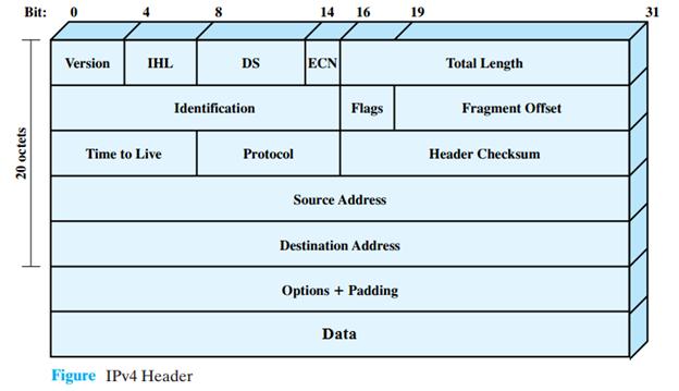 IPv4 Header format