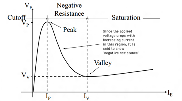 Characteristic's Curve of UJT