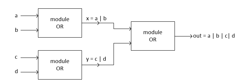 Verilog Gate level Modeling examples | Brave Learn
