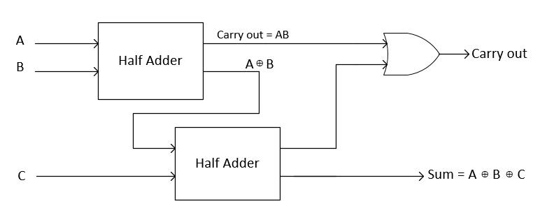 half adder and full adder using hierarchical designing in verilog rh bravelearn com 2 bit full adder block diagram 2 bit full adder block diagram