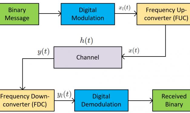 Transmission through Bandpass System